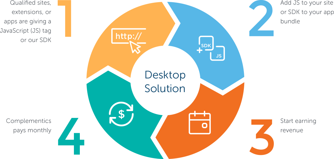 desktop solution infographic