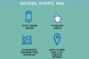 mobile audiences device activity infographic for naperville data study