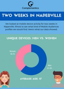 mobile audiences device activity graphic of data on me v women naperville study - Complementics